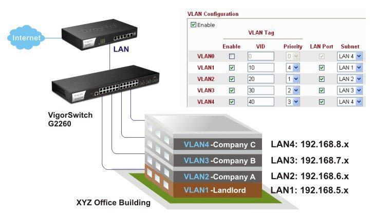 thiết bị định tuyến hệ thống mạng vigor3220