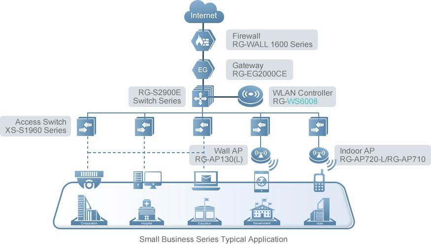 Bộ điều khiển thiết bị phát WiFi Ruijie RG-WS6008