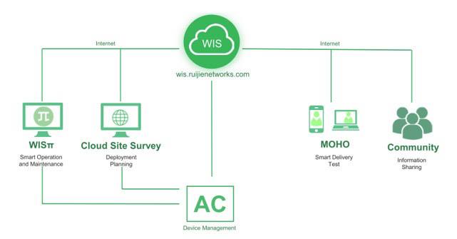 Nền tảng dịch vụ thông minh đám mây WIS