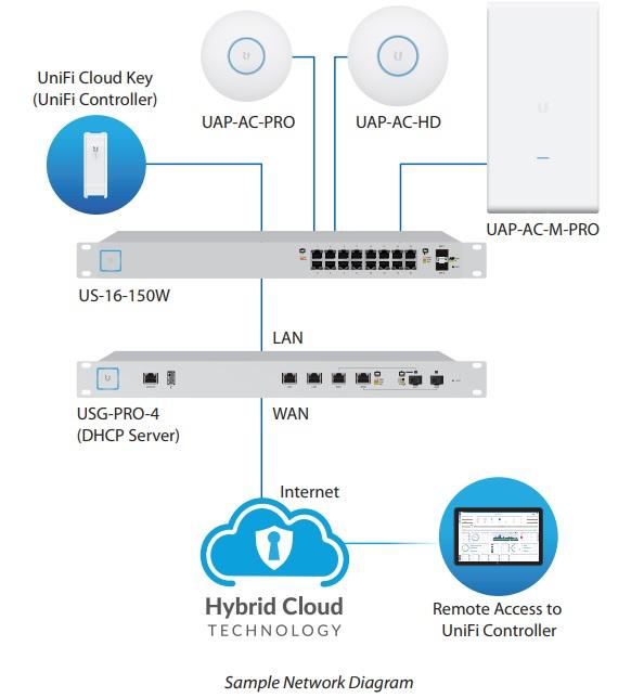 Quản lý wifi doanh nghiệp mở rộng bằng Unifi AP AC PRO