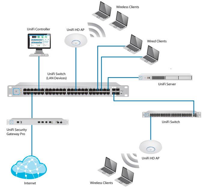 Sơ đồ bố trí thiết bị mạng UniFi AC HD