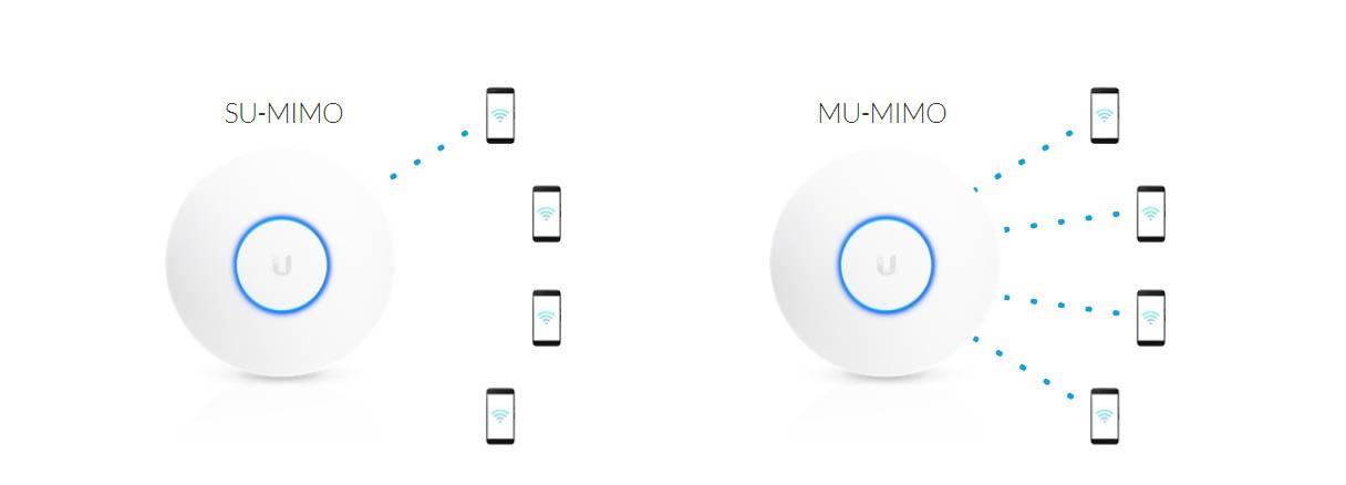 công nghệ mới nhất MU-MIMO trong AP AC HD