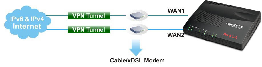 Cấu hình VPN trong router vigor2915