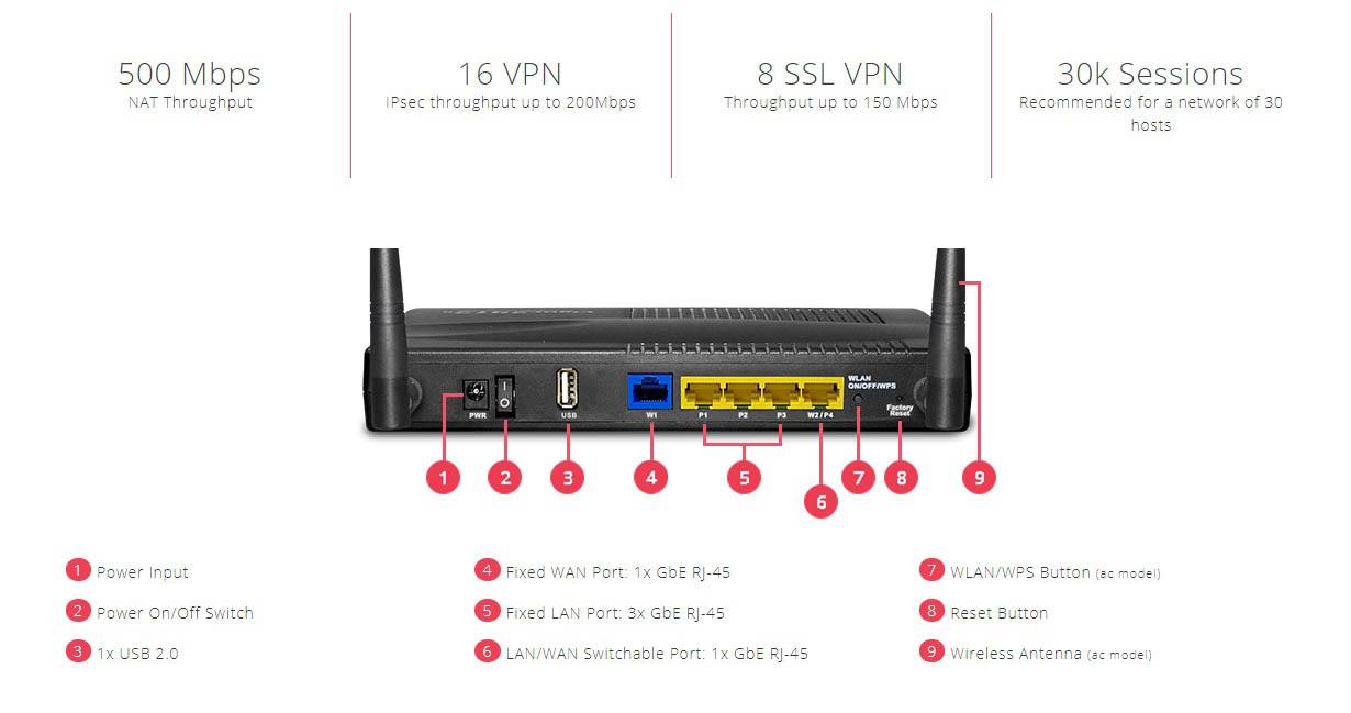 Router Draytek Vigor2915 series Dual WAN Load Balance.