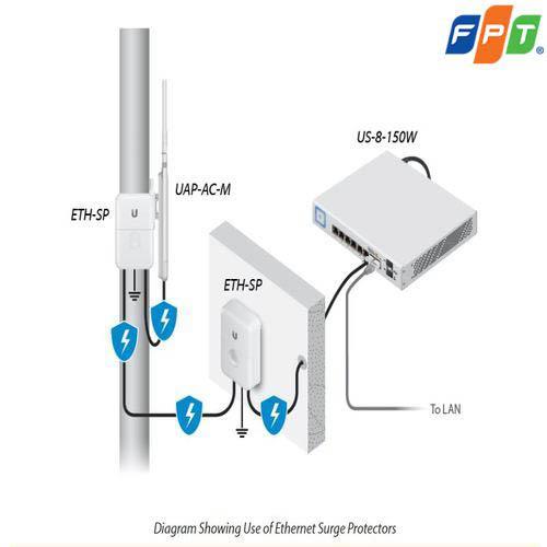 Thiết bị thu phát sóng wifi Unifi AP AC Mesh - NetworkPro