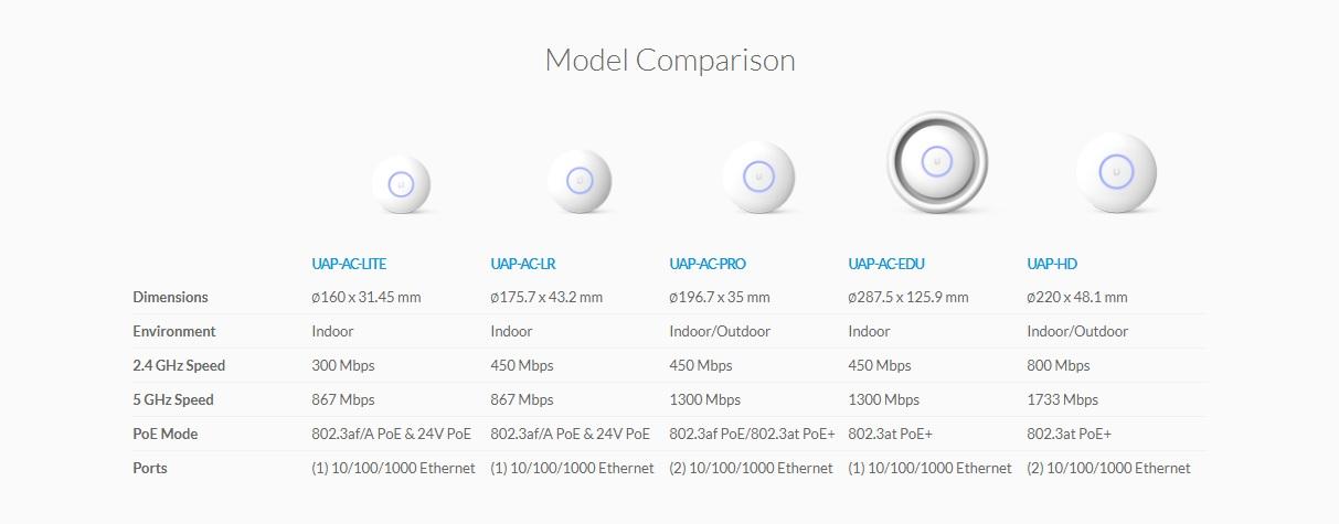 So sánh các dòng Unifi AC AP