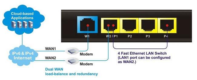 Cân bằng tải linh hoạt trên nhiều cổng LAN