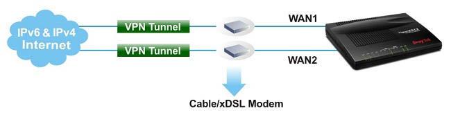 Khả năng cân bằng tải linh hoạt của router 2192