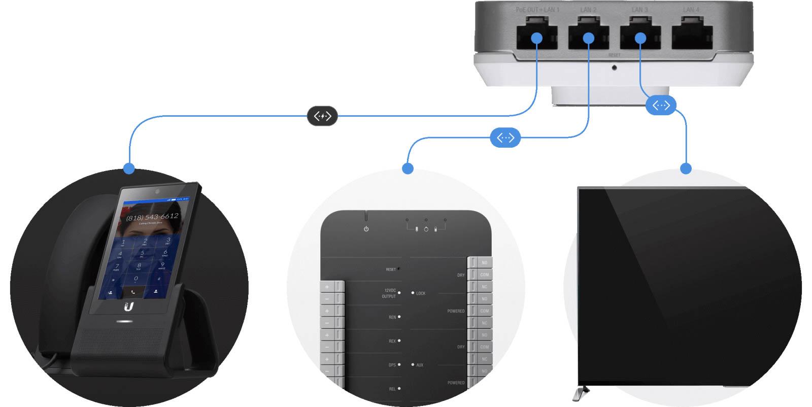 Tính năng kết nối của Unifi AP Inwall