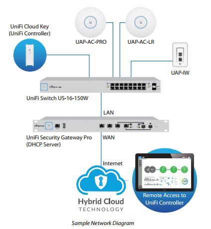 Mô hình triển khai Unifi Switch