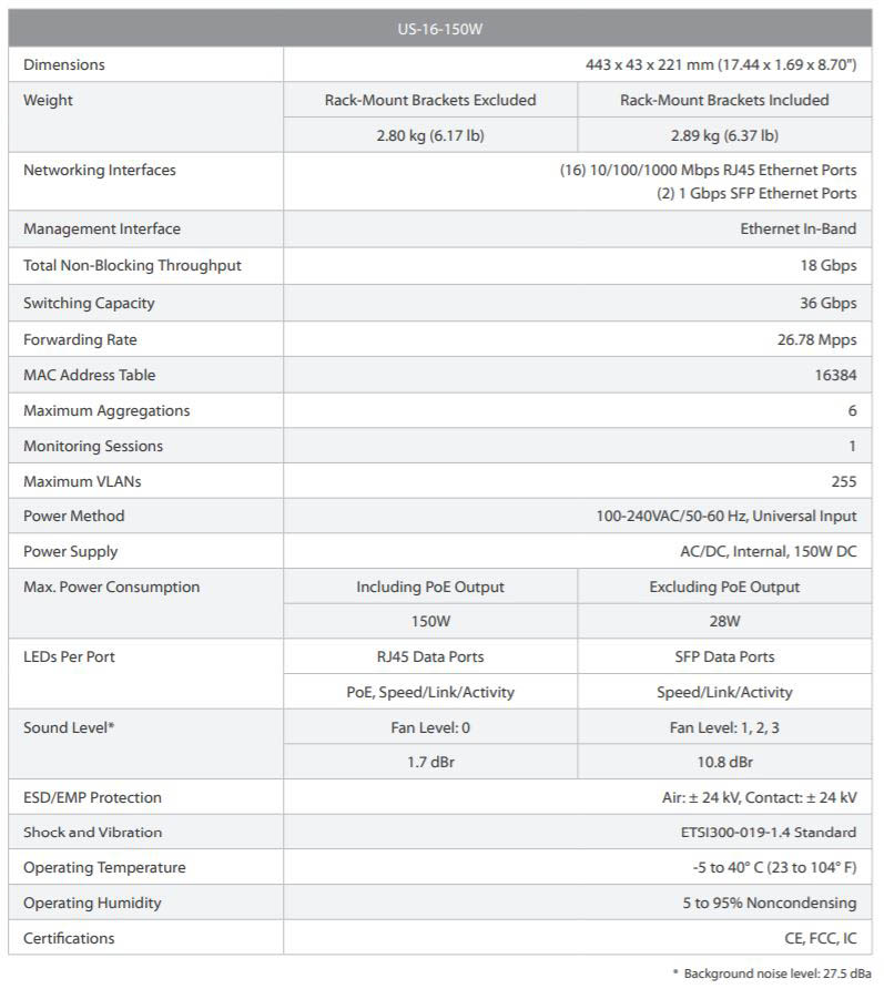 Thông số kỹ thuật switch unifi
