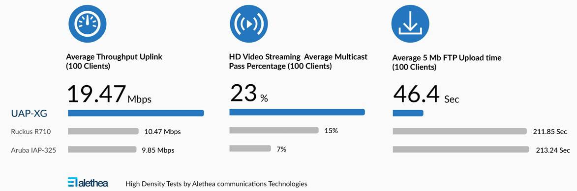Bộ phát Wifi Unifi UAP-XG tốc độ 4266Mbps, hỗ trợ đ