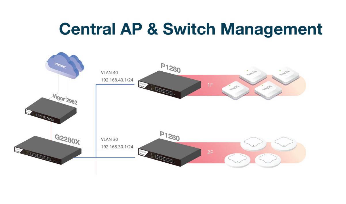 Central Management (AP/Switch Management)